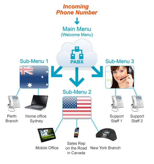 Phone System Deployment